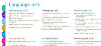 IXL Website - Math And Language Arts Site For Kids