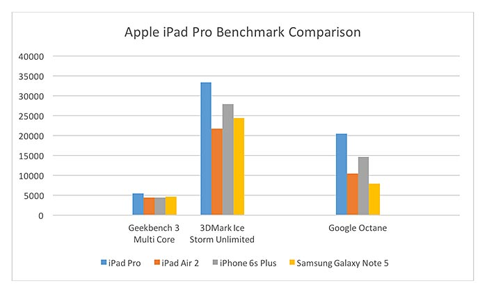 iPad Pro benchmark comparison table